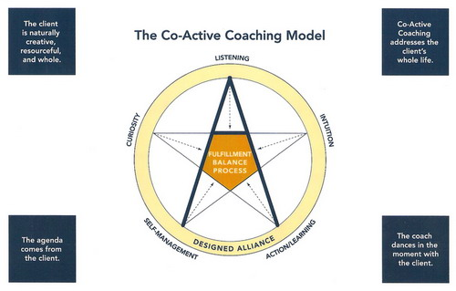 a research on co active coaching by laura whitworth Buy co-active coaching: new skills for coaching people toward success in work and life by laura whitworth, henry kimsey-house, phil sandahl, john whitmore (isbn: 9780891061236) from amazon's book store everyday low prices and free delivery on eligible orders.