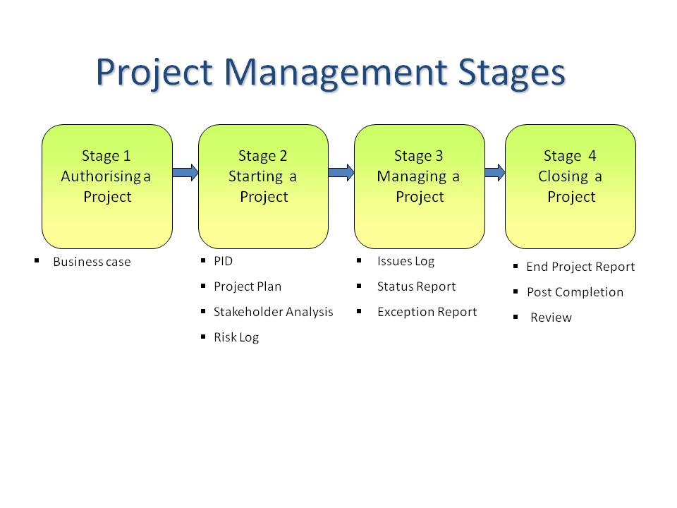 Project Management – Project Management