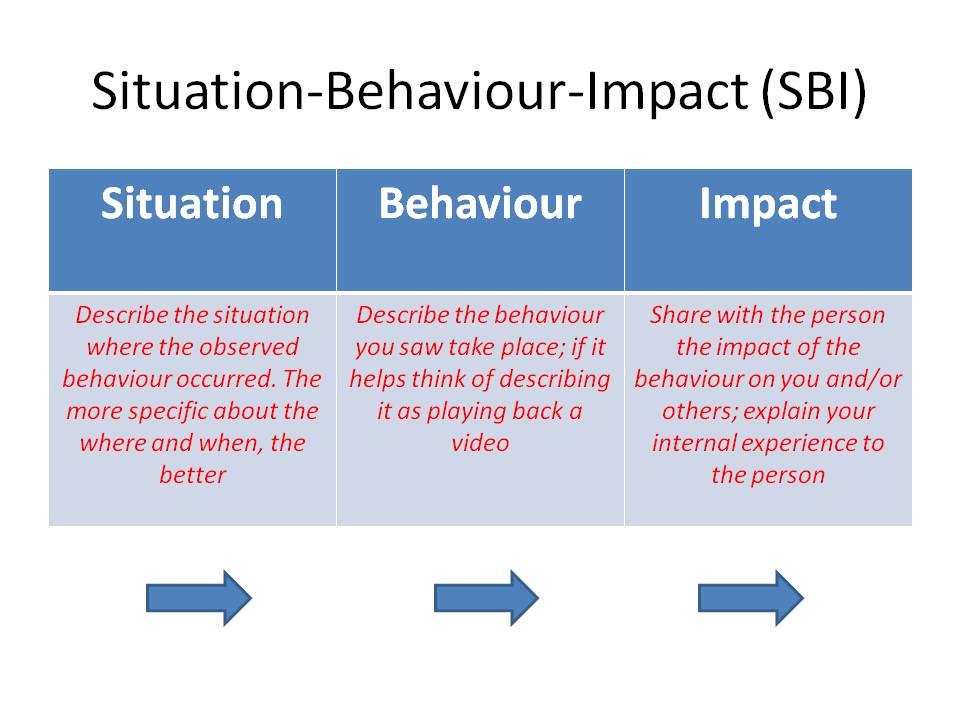 The SBI Feedback Model | Crowe Associates