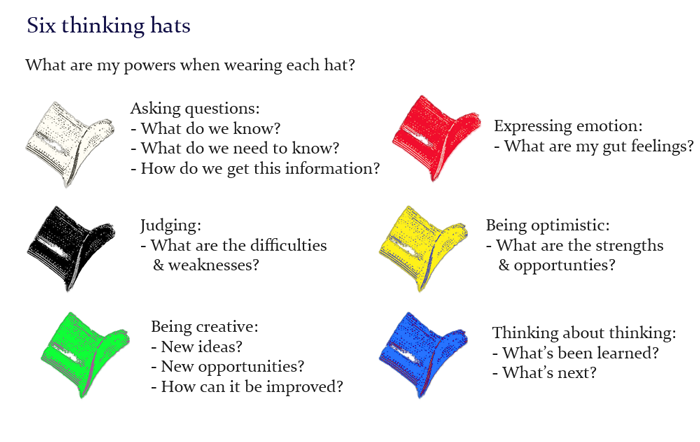 SIX THINKING HATS TECHNIQUE | Crowe Associates