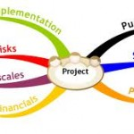 Project Management Mind mapping