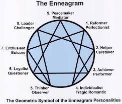 Ennegram 1